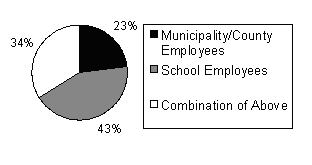Pie chart showing School Recycling Program Coordinators